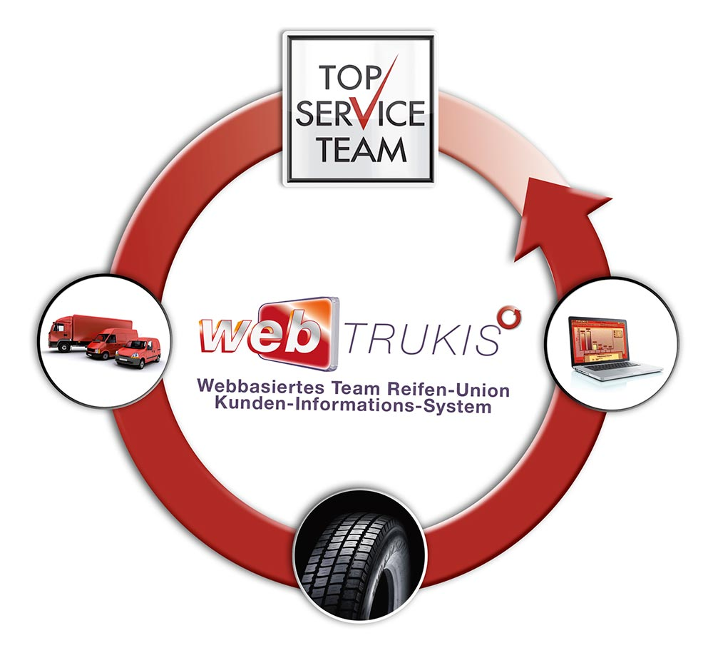TOP SERVICE TEAM - WebTRUKIS